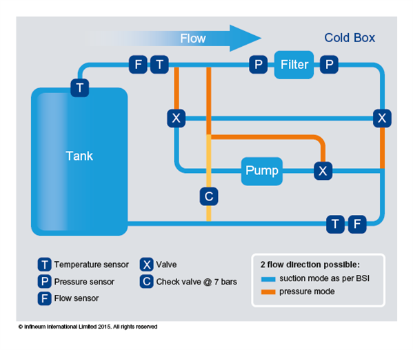 Infineum Insight | Improving diesel filterability