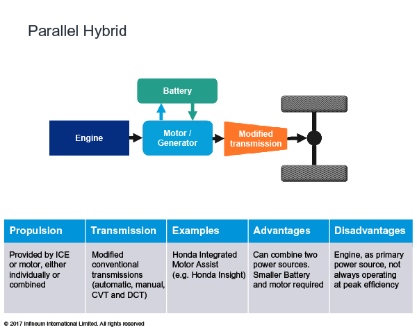 Infineum Insight | Hybrid transmissions