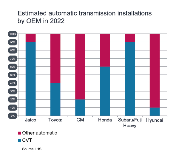 Infineum Insight | CVT system design