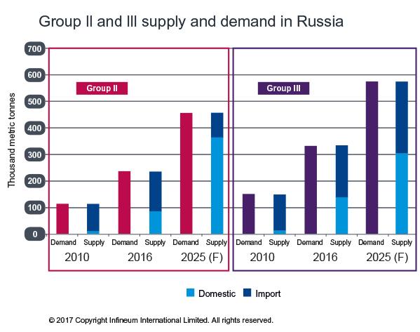 Infineum Insight | Russia automotive trends