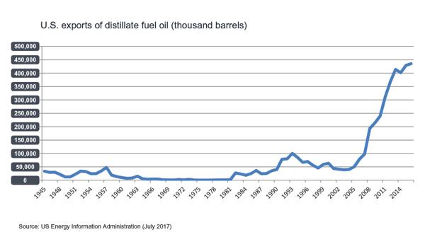 Increasing US diesel fuel production