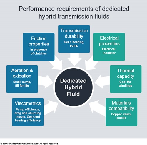 Dedicated hybrid transmission fluid requirements