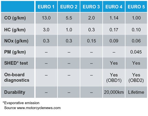 L-category emissions regulations Euro 1 to Euro 6