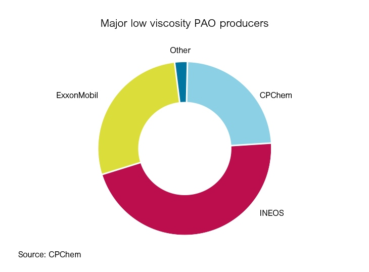 Infineum Insight | The state of low viscosity PAO