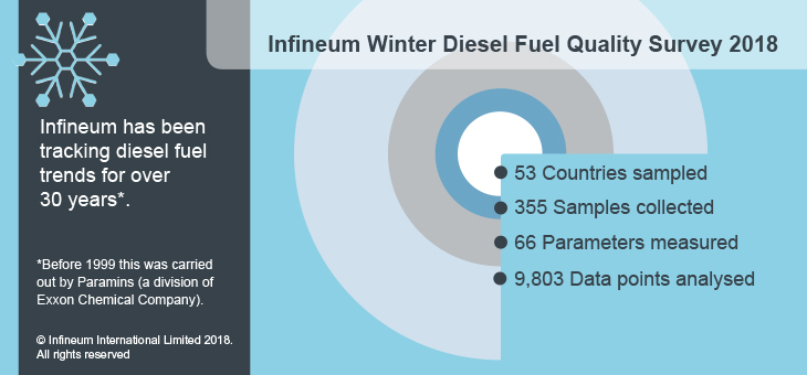 Winter diesel survey 2018