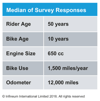 Motocycle survey data