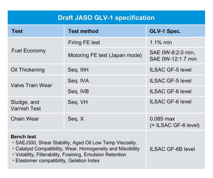 Projet JASO GLV-1 Spec.