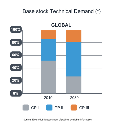 Global base stock demand chart