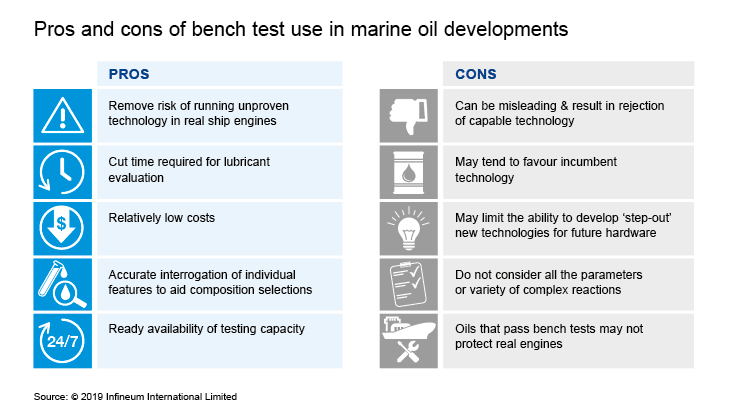 pros and cons of bench tests
