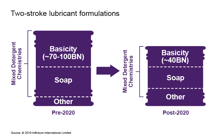 2 stroke lube formulations