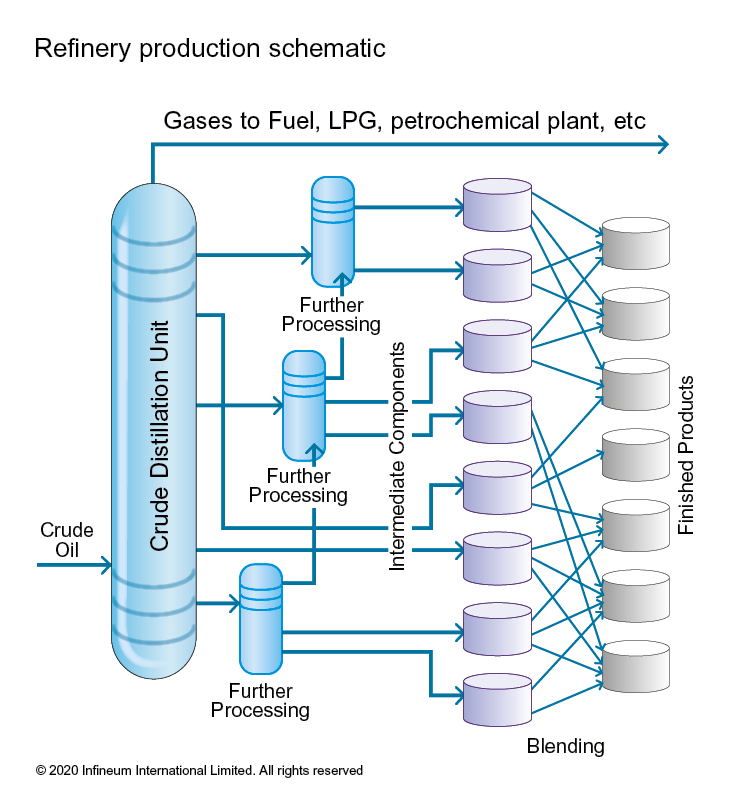 Refinery production schematic