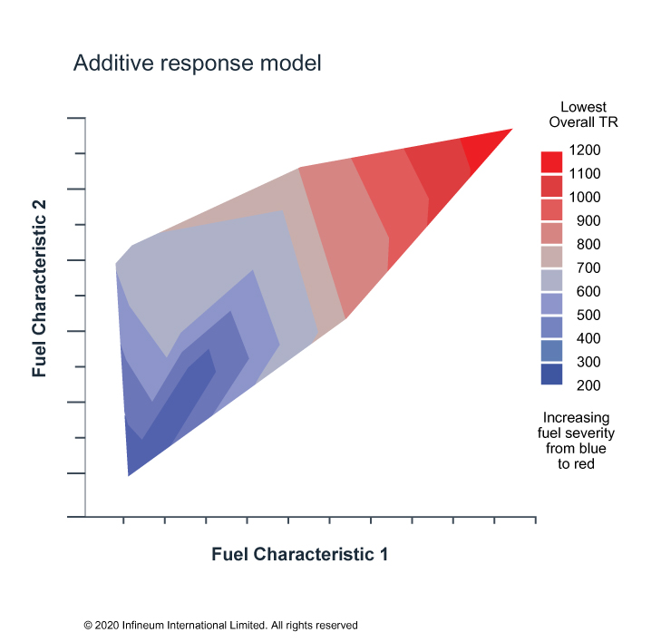 Chart - additive response model