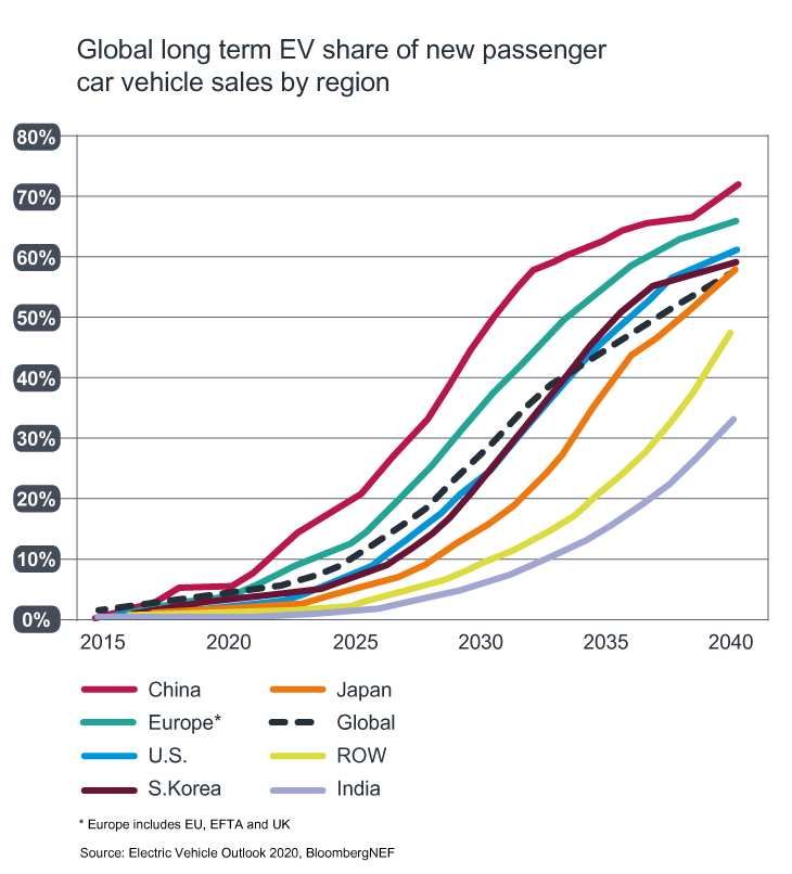 EV share of new car sales to 2040