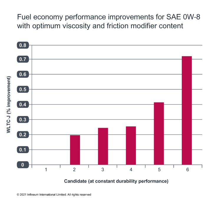 fuel economy performance chart