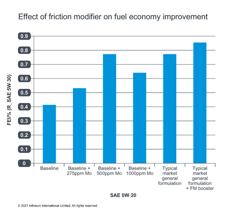 fuel economy improvement chart