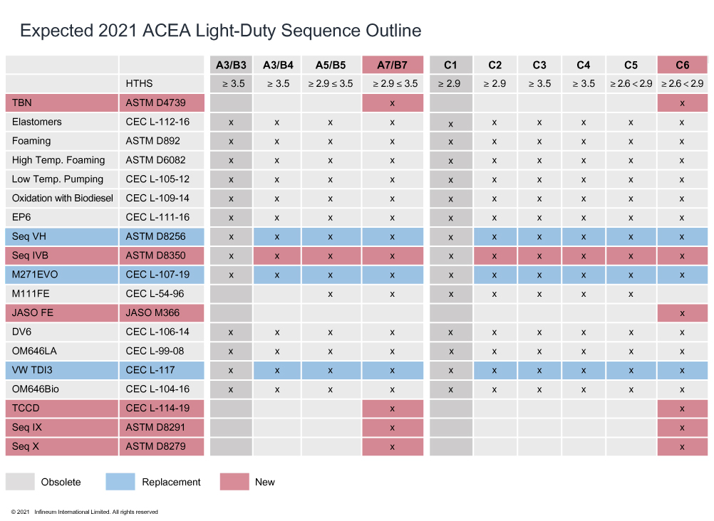Expected ACEA 2021 oil sequences structure